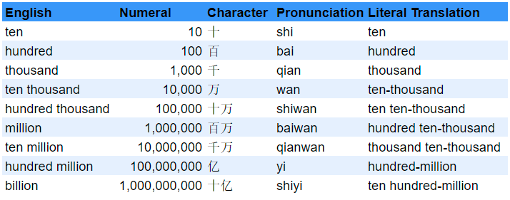 Large numbers make Chinese one of the hardest languages in the world to learn.